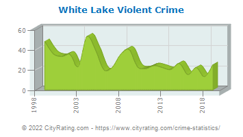 White Lake Township Violent Crime