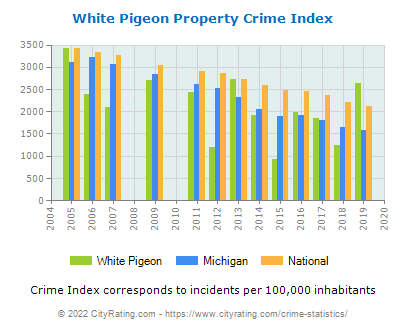 White Pigeon Property Crime vs. State and National Per Capita