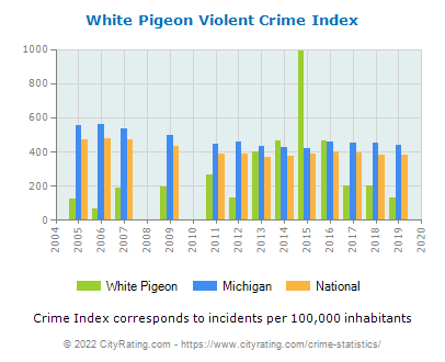 White Pigeon Violent Crime vs. State and National Per Capita