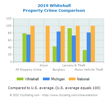 Whitehall Property Crime vs. State and National Comparison