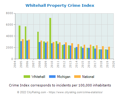 Whitehall Property Crime vs. State and National Per Capita
