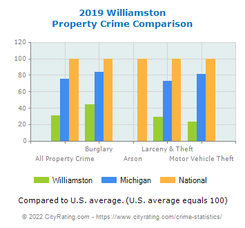 Williamston Property Crime vs. State and National Comparison