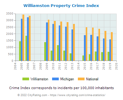 Williamston Property Crime vs. State and National Per Capita