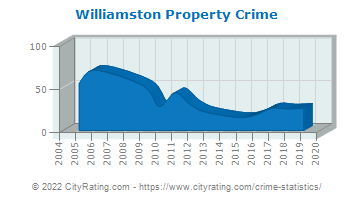 Williamston Property Crime