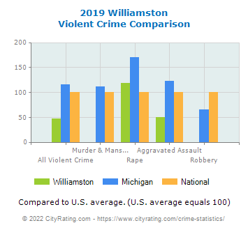 Williamston Violent Crime vs. State and National Comparison