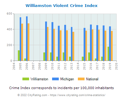 Williamston Violent Crime vs. State and National Per Capita