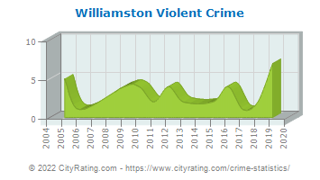 Williamston Violent Crime