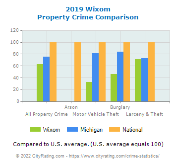 Wixom Property Crime vs. State and National Comparison