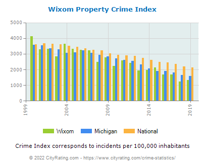 Wixom Property Crime vs. State and National Per Capita