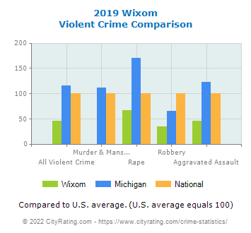 Wixom Violent Crime vs. State and National Comparison
