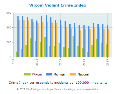 Wixom Violent Crime vs. State and National Per Capita