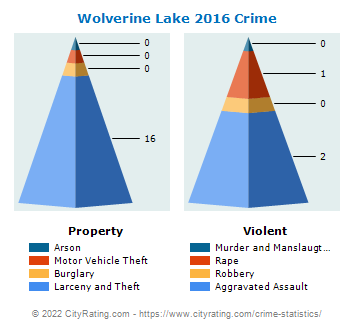 Wolverine Lake Crime 2016