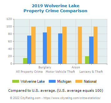 Wolverine Lake Property Crime vs. State and National Comparison