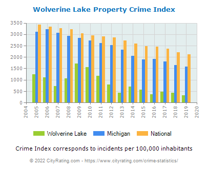Wolverine Lake Property Crime vs. State and National Per Capita