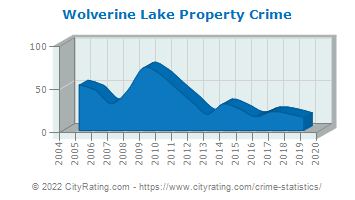 Wolverine Lake Property Crime