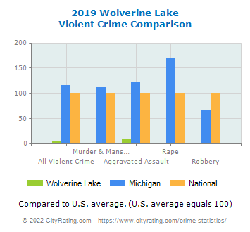 Wolverine Lake Violent Crime vs. State and National Comparison