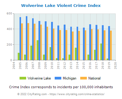Wolverine Lake Violent Crime vs. State and National Per Capita