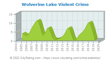 Wolverine Lake Violent Crime