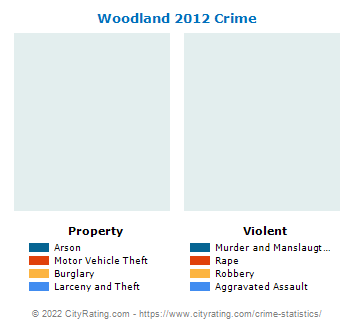 Woodland Township Crime 2012