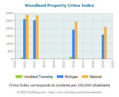 Woodland Township Property Crime vs. State and National Per Capita