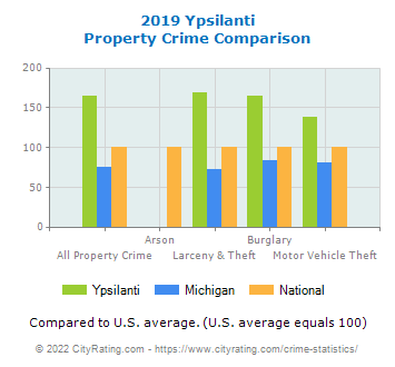 Ypsilanti Property Crime vs. State and National Comparison