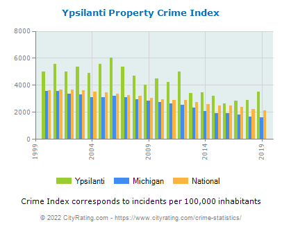 Ypsilanti Property Crime vs. State and National Per Capita