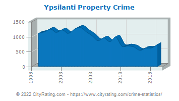 Ypsilanti Property Crime