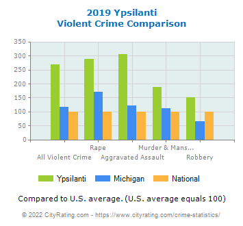 Ypsilanti Violent Crime vs. State and National Comparison