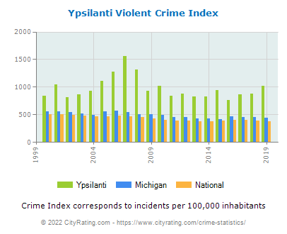Ypsilanti Violent Crime vs. State and National Per Capita
