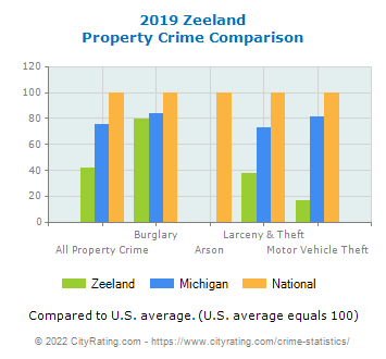 Zeeland Property Crime vs. State and National Comparison