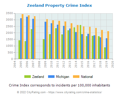 Zeeland Property Crime vs. State and National Per Capita