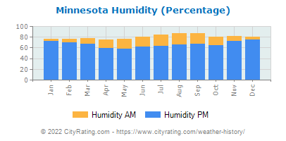 Minnesota Relative Humidity