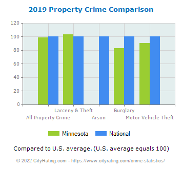 Minnesota Property Crime vs. National Comparison