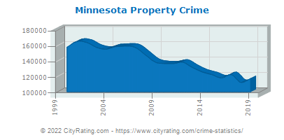 Minnesota Property Crime