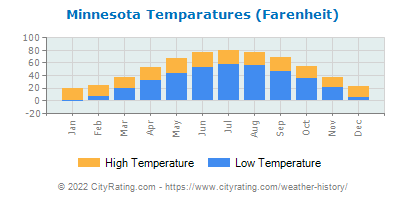 Minnesota Average Temperatures