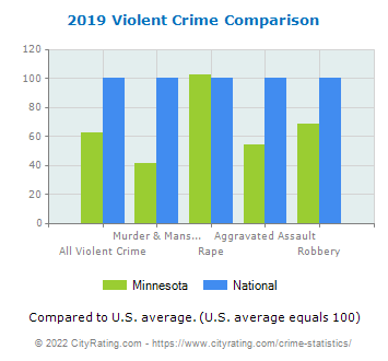 Minnesota Violent Crime vs. National Comparison