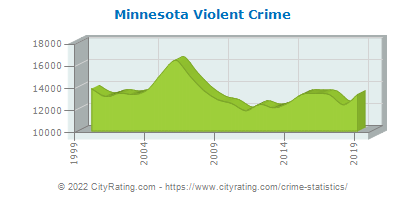 Minnesota Violent Crime