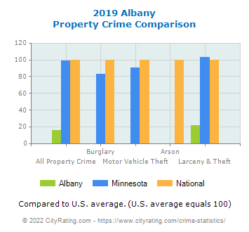 Albany Property Crime vs. State and National Comparison