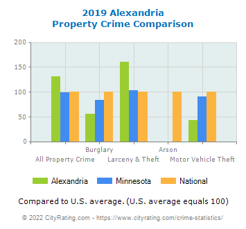 Alexandria Property Crime vs. State and National Comparison