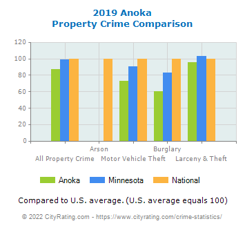 Anoka Property Crime vs. State and National Comparison