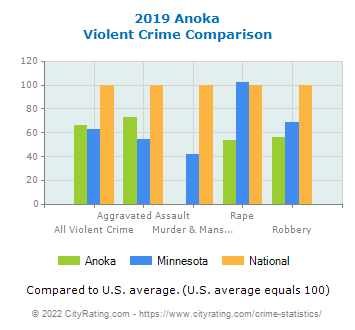 Anoka Violent Crime vs. State and National Comparison