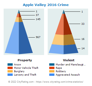 Apple Valley Crime 2016