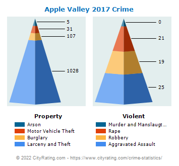 Apple Valley Crime 2017