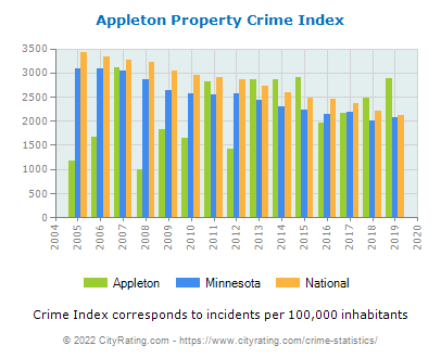 Appleton Property Crime vs. State and National Per Capita