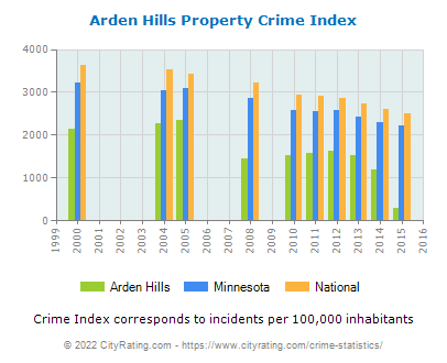 Arden Hills Property Crime vs. State and National Per Capita