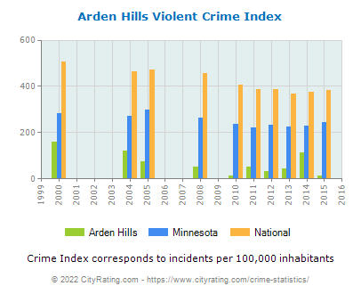 Arden Hills Violent Crime vs. State and National Per Capita