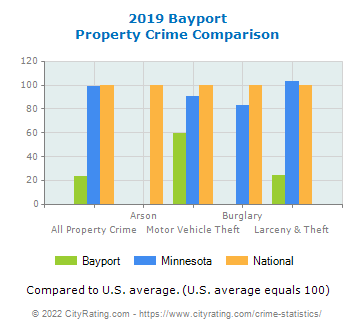 Bayport Property Crime vs. State and National Comparison
