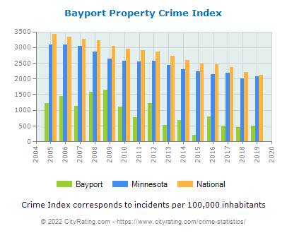 Bayport Property Crime vs. State and National Per Capita