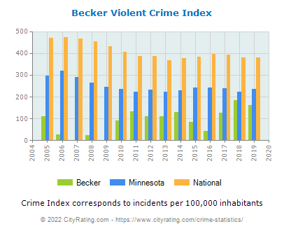 Becker Violent Crime vs. State and National Per Capita