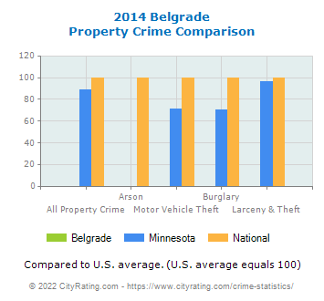 Belgrade Property Crime vs. State and National Comparison